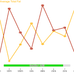 fat3_vs_ldl_first8