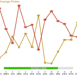 protein3_vs_ldlc_positive