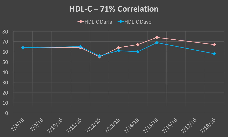 ID_HDL-C