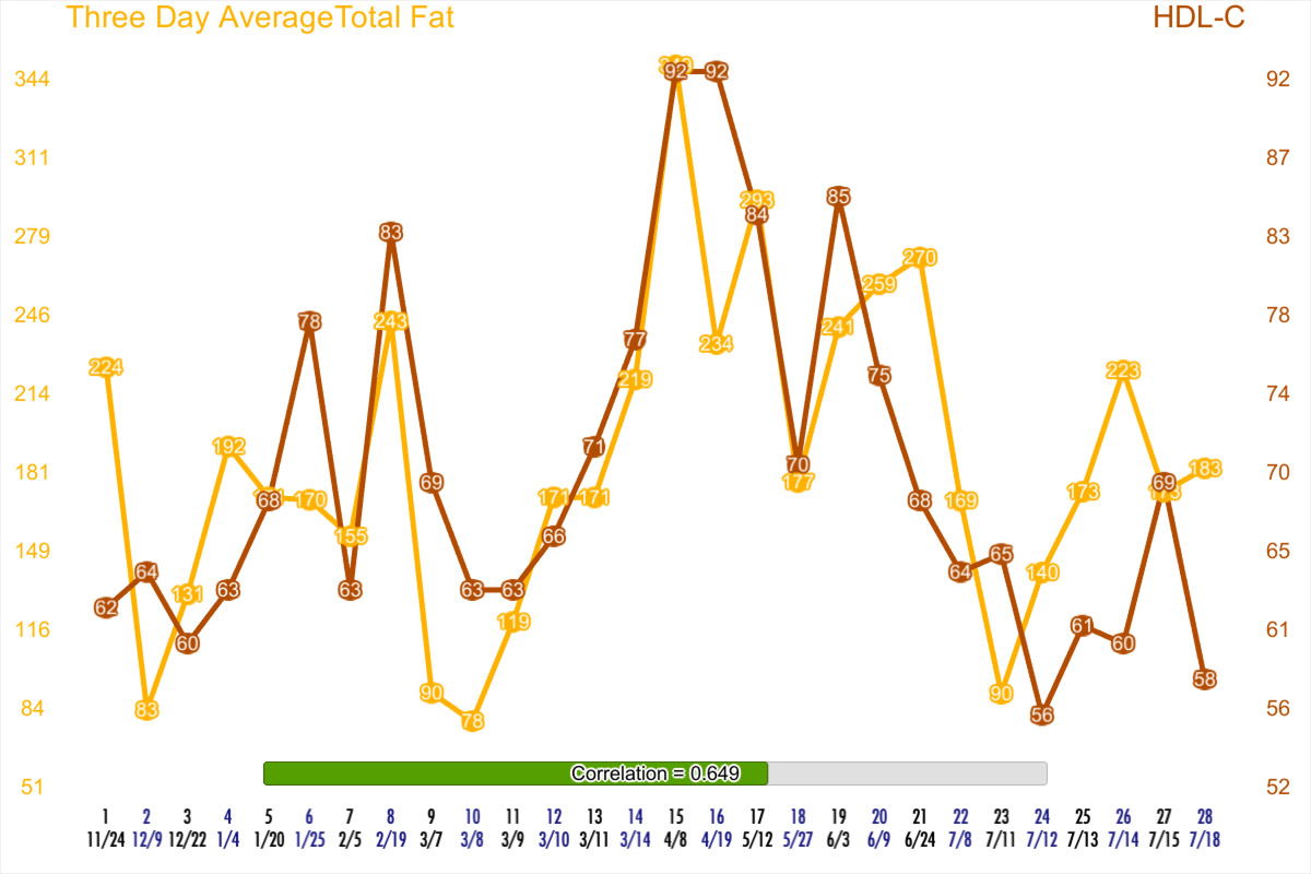 Three Day Average of Dietary Fat in the three days before blood draw vs HDL-C of the resulting test