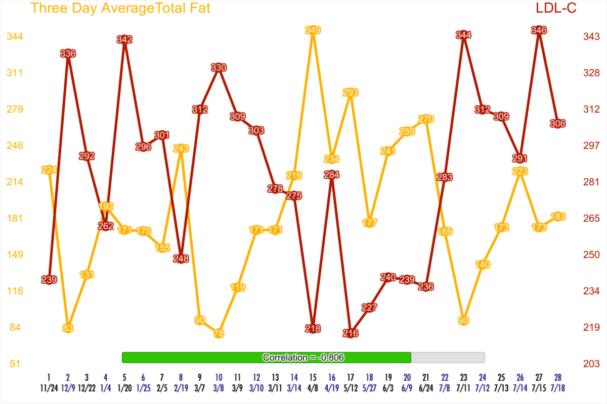 Three Day Average of Dietary Fat in the three days before blood draw vs LDL-C of the resulting test