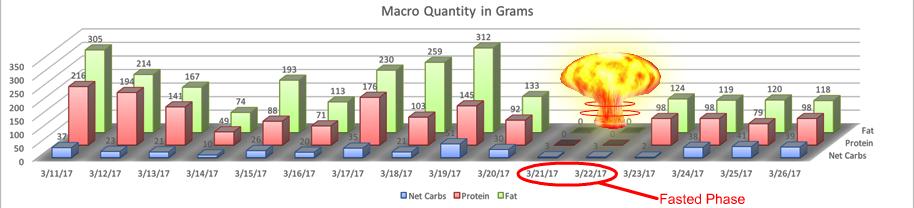 fasting_macros