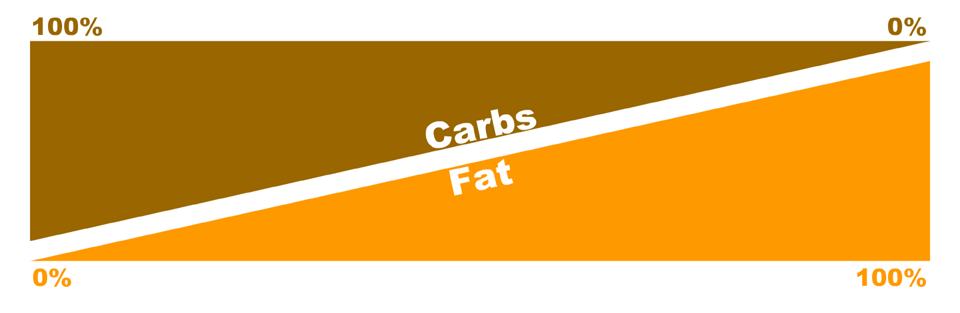 carbs_to_fat_percent