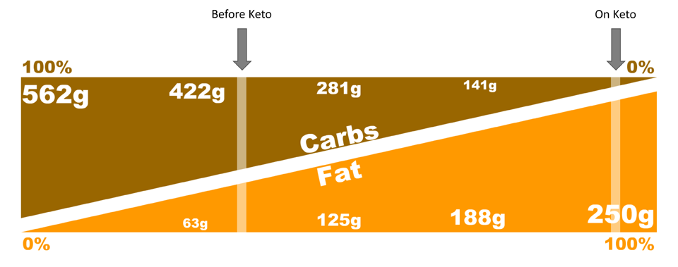 carbs_to_fat_quanitites