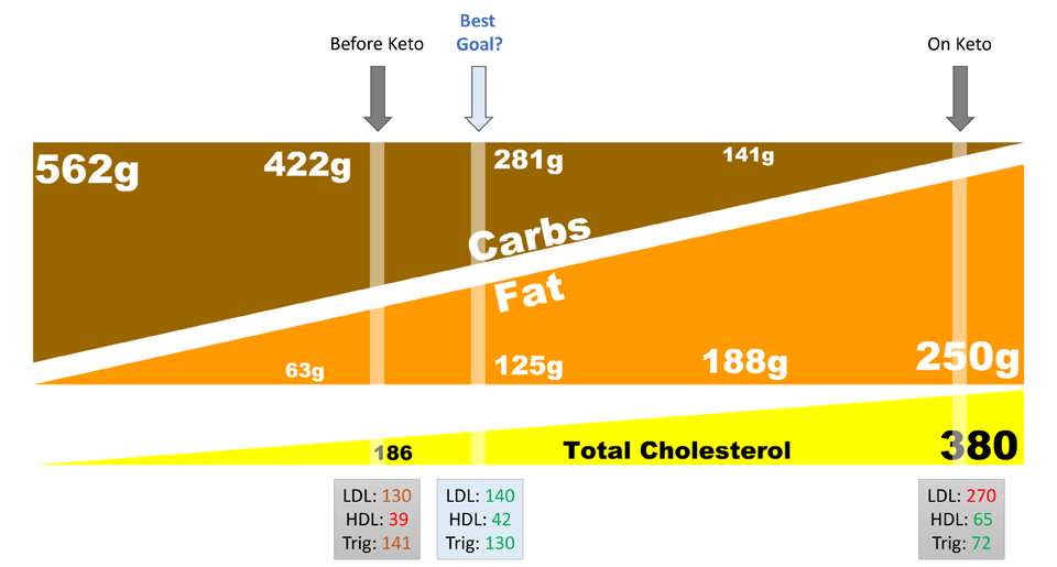 carbs_to_fat_target