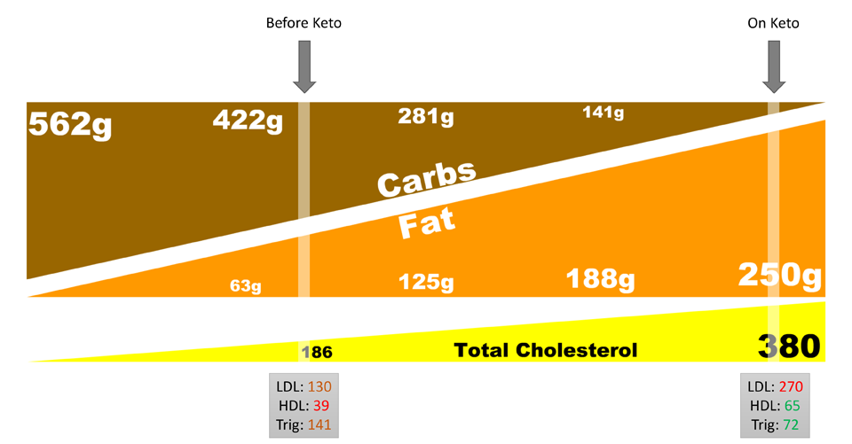cholesterol_before_vs_after