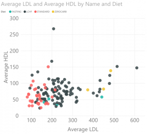 Ldl and hdl cholesterol ratio