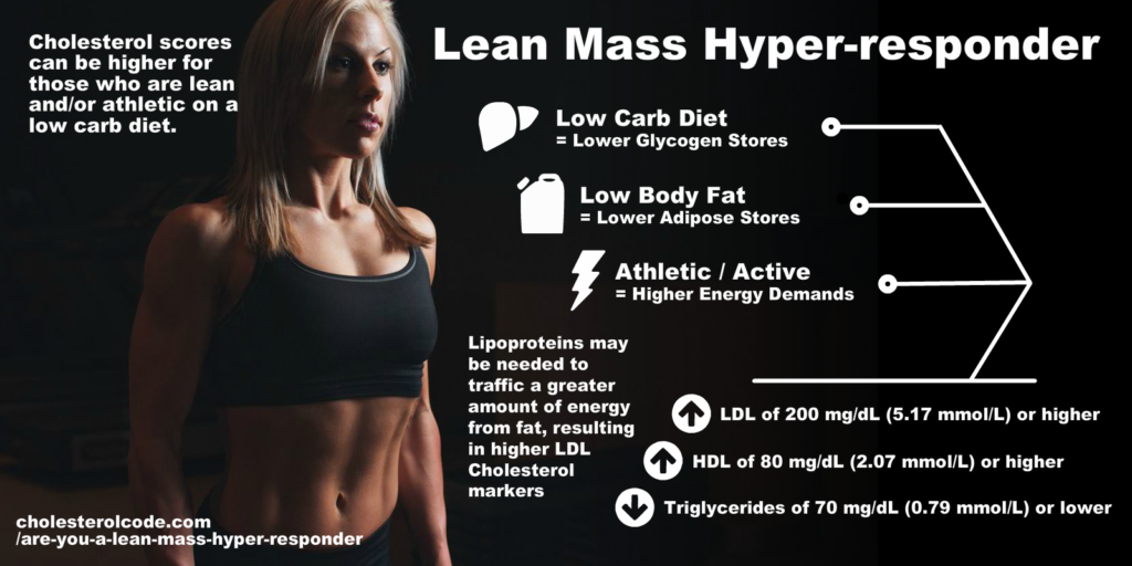 Are you a Lean Mass Hyper-responder? » Cholesterol Code